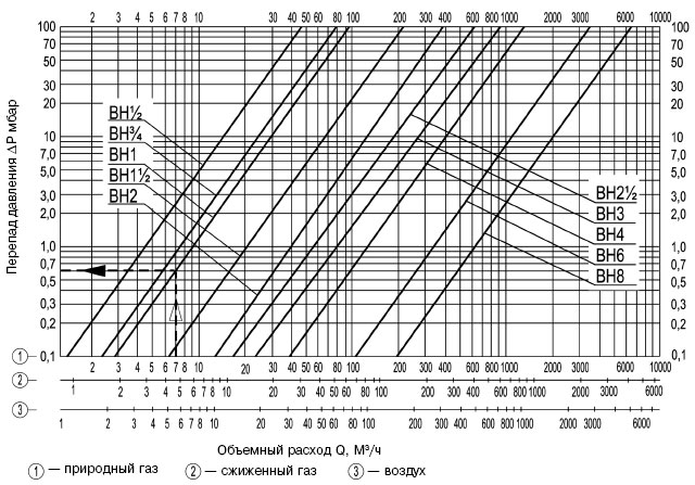 Клапан электромагнитный ВН2 1/2М-05К