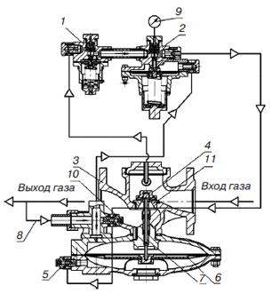 Рис. 4.18. Схема соединения регуляторов давления газа РДБК1-50Н, РДБК1-100Н, РДБК1-200Н